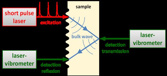 Laser-Ultrasonics - RECENDT | Research Center for Non-Destructive