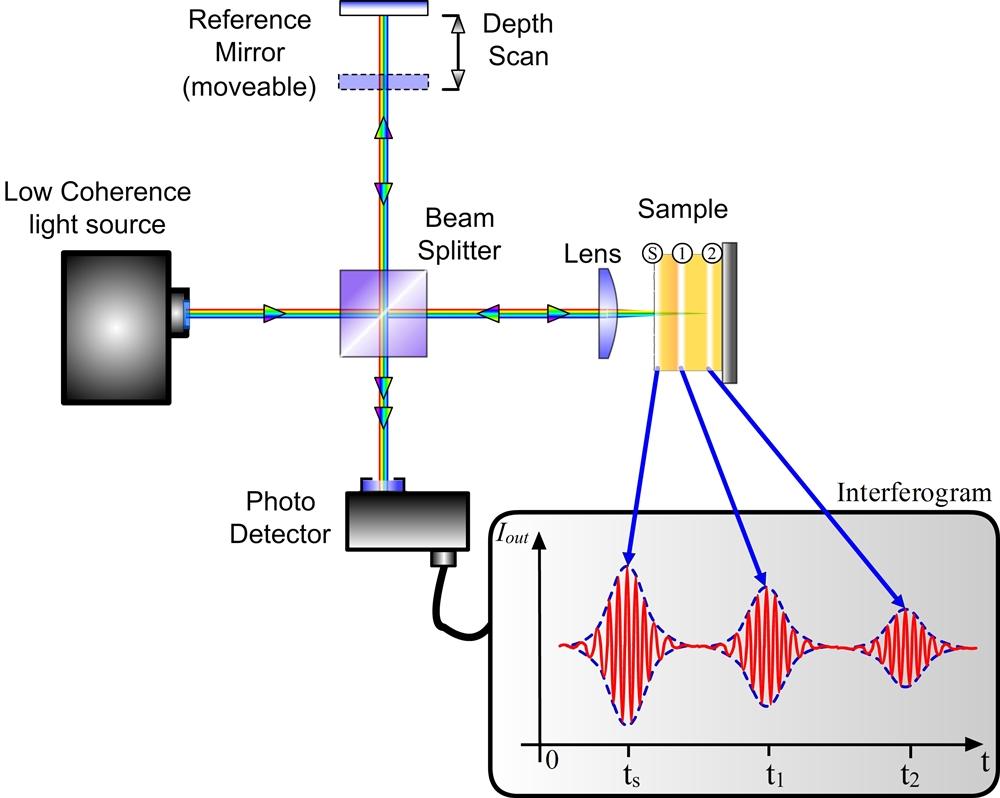 Optische Koh 228 Renztomographie Recendt Research Center For